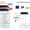 PEA 4HD/4SD To 4DVB-T Encoder Digital Modulator HD